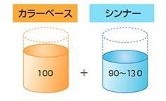 希釈率(重量比)